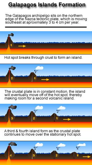 island_formation